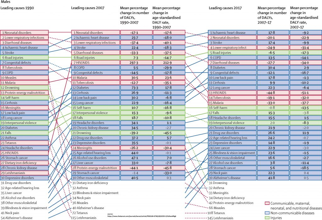 high cost longer life expectancy